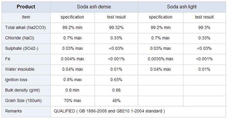 soda-ash